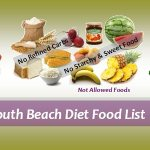 South Beach Diet Review
